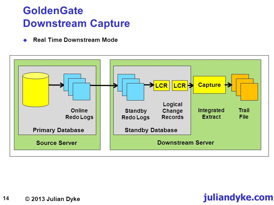 © 2013 Julian Dyke juliandyke.com GoldenGate Downstream Capture Real Time Downstream Mode 14 Online Redo Logs Source Server Downstream Server LCR Standby Redo Logs Logical Change Records Integrated Extract Trail File Capture Primary DatabaseStandby Database