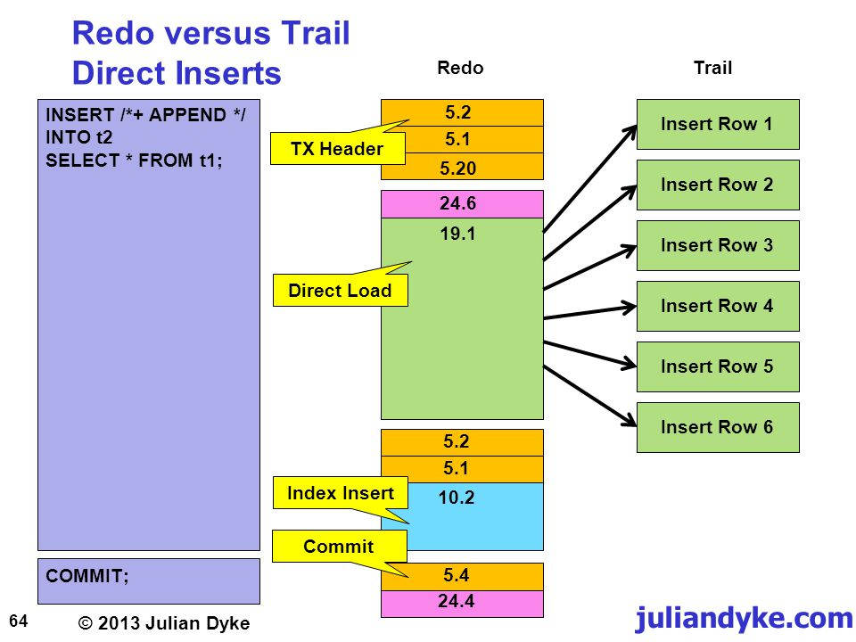 © 2013 Julian Dyke juliandyke.com Redo versus Trail Direct Inserts 64 5.2 INSERT /*+ APPEND */ INTO t2 SELECT * FROM t1; COMMIT; Direct Load 5.1 5.20 24.6 19.1 5.2 5.1 10.2 Index Insert Commit 5.4 24.4 TX Header RedoTrail Insert Row 1Insert Row 2Insert Row 3Insert Row 4Insert Row 5Insert Row 6