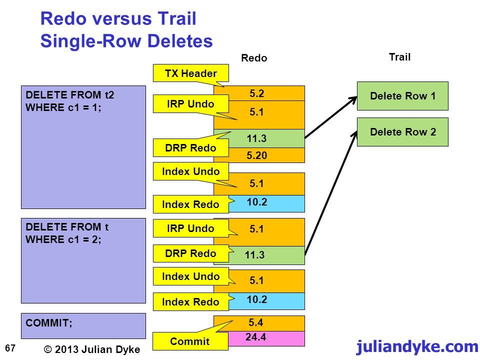 © 2013 Julian Dyke juliandyke.com Redo versus Trail Single-Row Deletes 67 5.2 DELETE FROM t2 WHERE c1 = 1; COMMIT; 5.1 11.3 5.1 Commit 5.4 24.4 TX Header Redo Trail Delete Row 1 5.20 IRP Undo Delete Row 2 5.1 10.2 5.1 11.3 DRP Redo Index Redo DRP Redo Index Undo IRP Undo DELETE FROM t WHERE c1 = 2; 5.1 10.2 Index Redo Index Undo