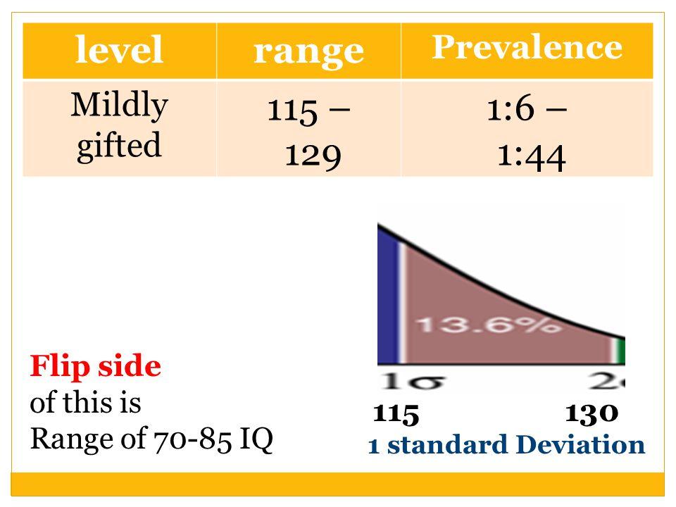115 130 1 standard Deviation Flip side of this is Range of 70-85 IQ levelrange Prevalence Mildly gifted 115 – 129 1:6 – 1:44