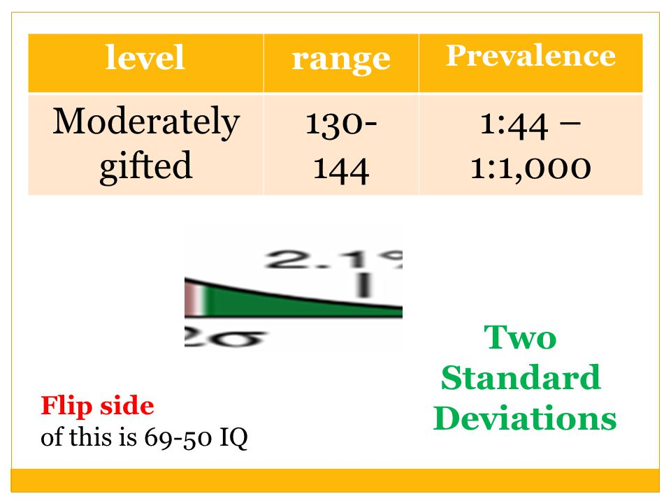 Two Standard Deviations Flip side of this is 69-50 IQ levelrange Prevalence Moderately gifted 130- 144 1:44 – 1:1,000