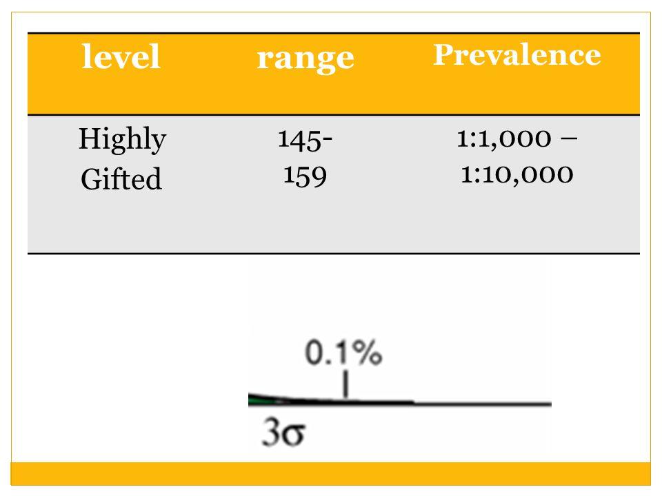 levelrange Prevalence Highly Gifted 145- 159 1:1,000 – 1:10,000