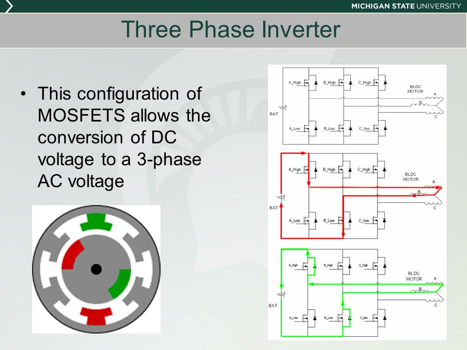This configuration of MOSFETS allows the conversion of DC voltage to a 3-phase AC voltage Three Phase Inverter