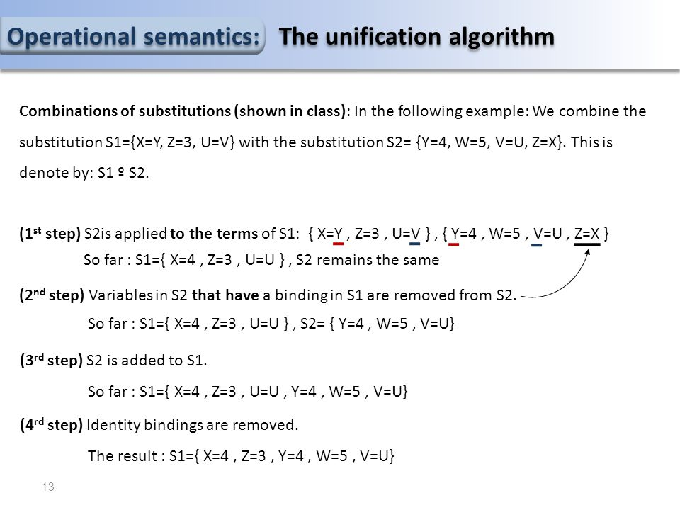Operational semantics: The unification algorithm Combinations of substitutions (shown in class): In the following example: We combine the substitution S1={X=Y, Z=3, U=V} with the substitution S2= {Y=4, W=5, V=U, Z=X}.