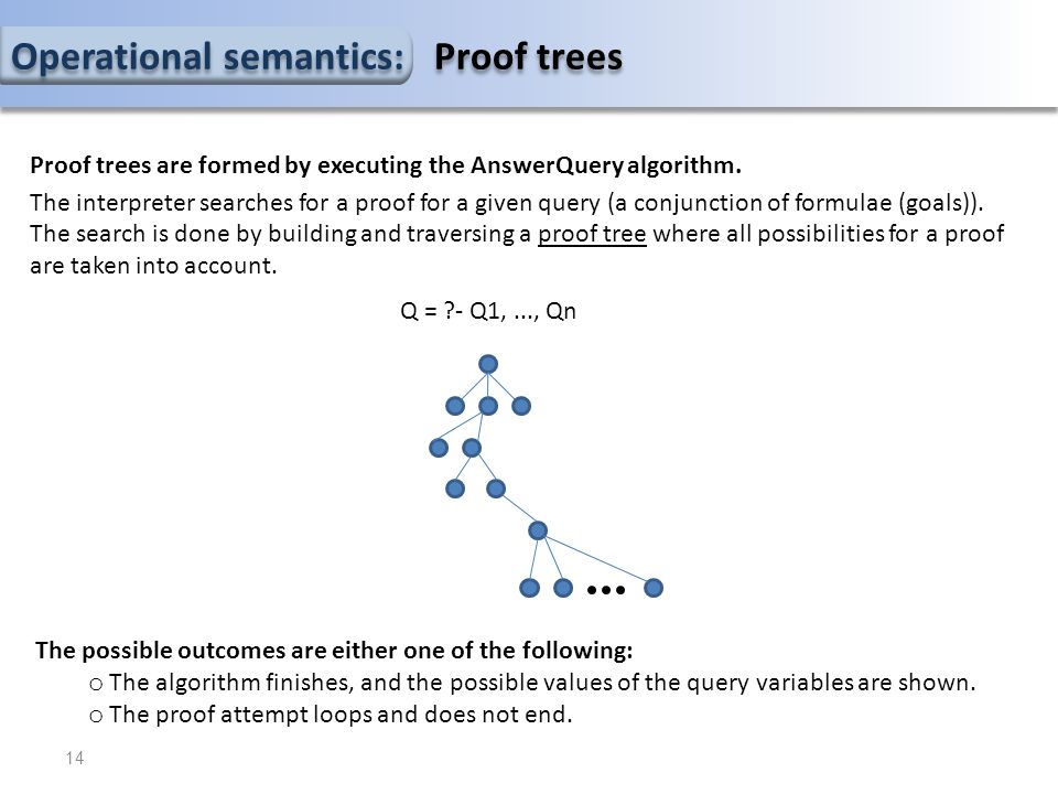 Operational semantics: Proof trees Proof trees are formed by executing the AnswerQuery algorithm.