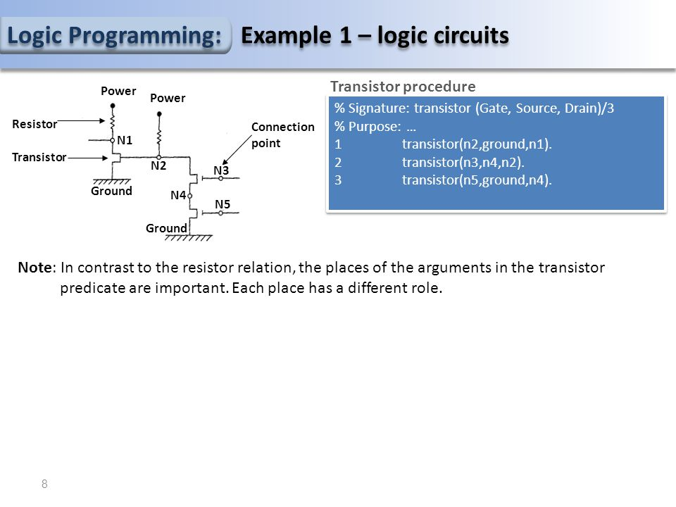 Logic Programming: Example 1 – logic circuits % Signature: transistor (Gate, Source, Drain)/3 % Purpose: … 1transistor(n2,ground,n1).