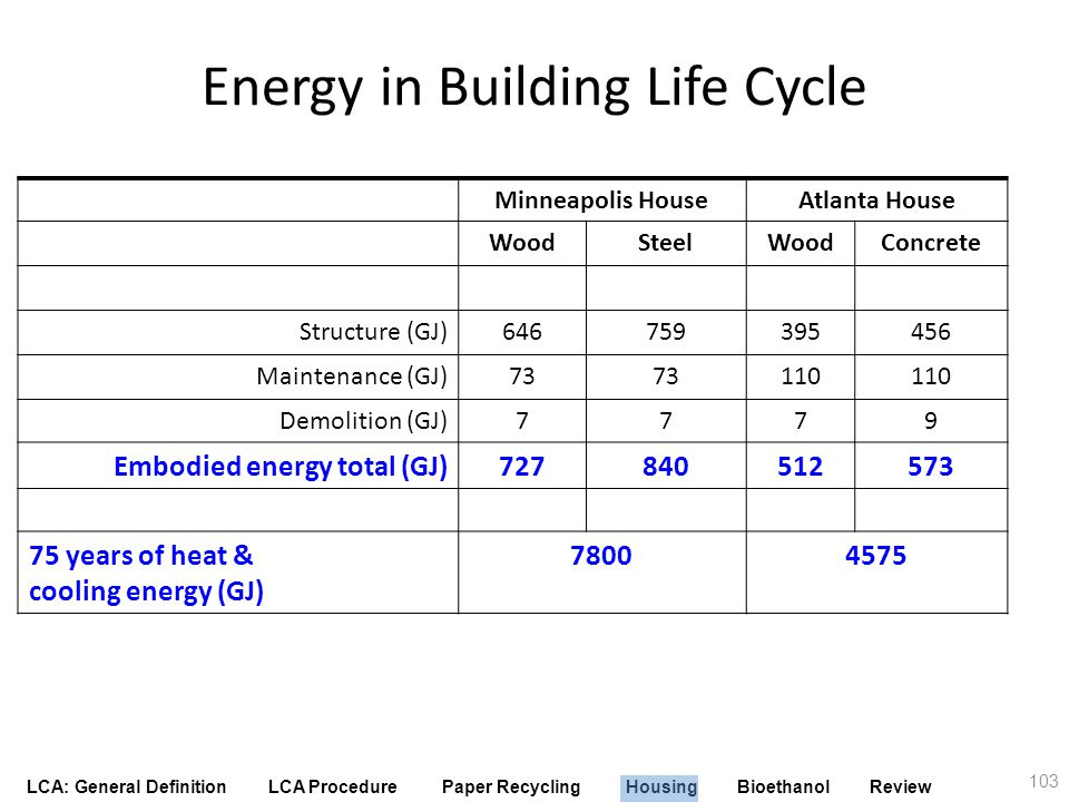 LCA: General Definition LCA Procedure Paper Recycling Housing Bioethanol Review Energy in Building Life Cycle Minneapolis HouseAtlanta House WoodSteel