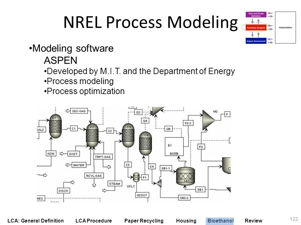 LCA: General Definition LCA Procedure Paper Recycling Housing Bioethanol Review NREL Process Modeling 122 Modeling software ASPEN Developed by M.I.T.
