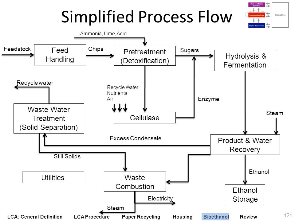 LCA: General Definition LCA Procedure Paper Recycling Housing Bioethanol Review Simplified Process Flow 124 Steam Feed Handling Pretreatment (Detoxifi