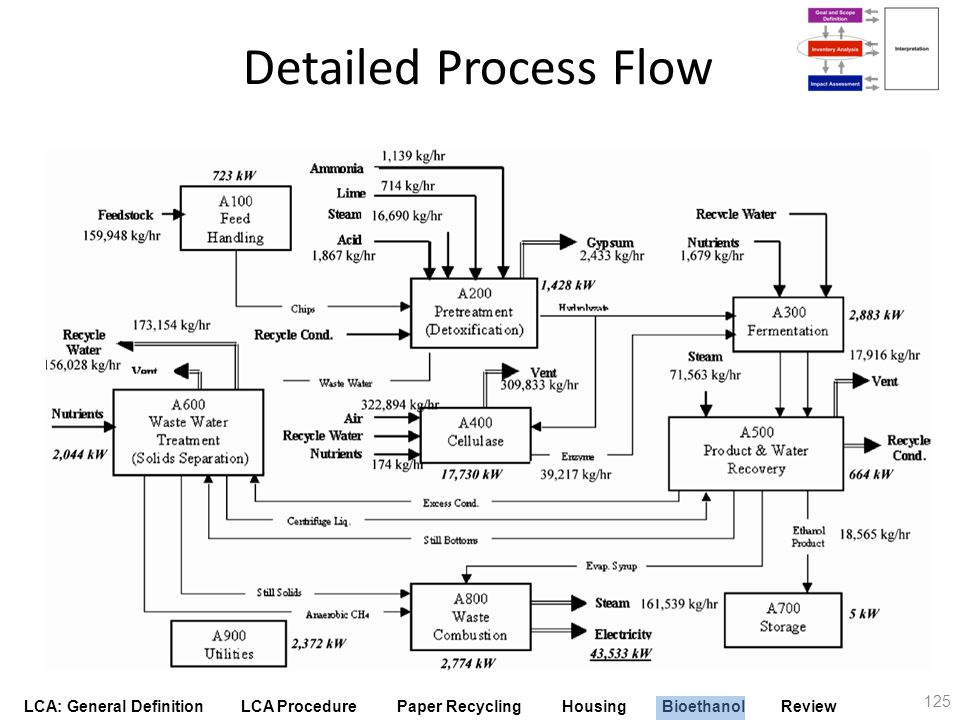 LCA: General Definition LCA Procedure Paper Recycling Housing Bioethanol Review 125 Detailed Process Flow