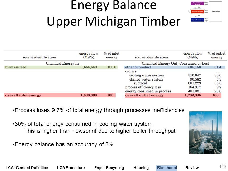 LCA: General Definition LCA Procedure Paper Recycling Housing Bioethanol Review 126 Energy Balance Upper Michigan Timber Process loses 9.7% of total e