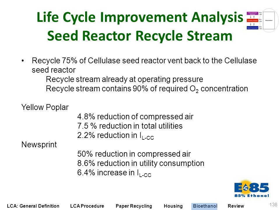LCA: General Definition LCA Procedure Paper Recycling Housing Bioethanol Review Life Cycle Improvement Analysis Seed Reactor Recycle Stream 138 Recycl