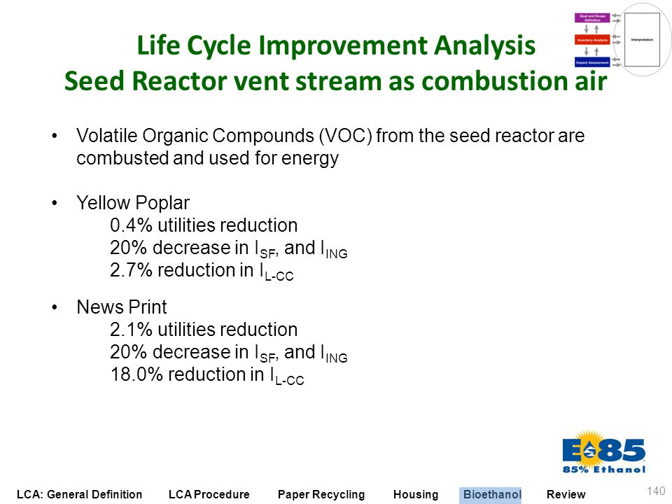 LCA: General Definition LCA Procedure Paper Recycling Housing Bioethanol Review Life Cycle Improvement Analysis Seed Reactor vent stream as combustion