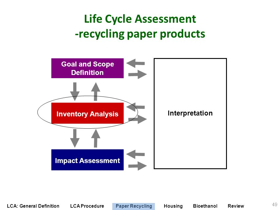 LCA: General Definition LCA Procedure Paper Recycling Housing Bioethanol Review Life Cycle Assessment -recycling paper products Interpretation Impact