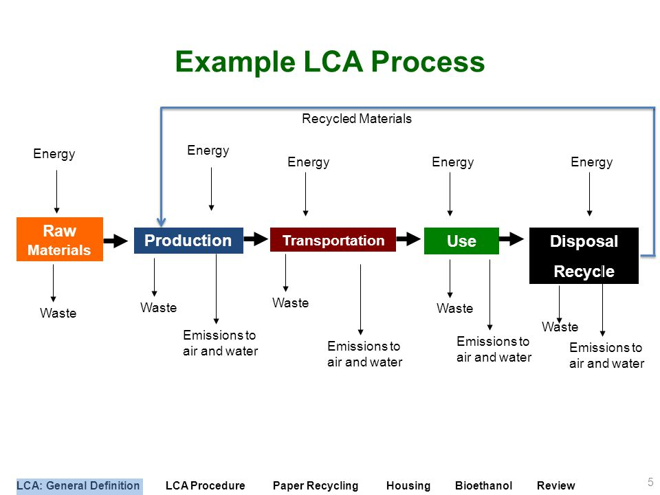 LCA: General Definition LCA Procedure Paper Recycling Housing Bioethanol Review Scope Cradle to gate – Acquisition of raw material through production of ethanol Different from cradle to grave – Will not investigate the impacts of the use of ethanol Why Cradle to Gate.