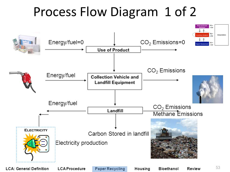 LCA: General Definition LCA Procedure Paper Recycling Housing Bioethanol Review Process Flow Diagram 1 of 2 53 CO 2 Emissions Carbon Stored in landfil