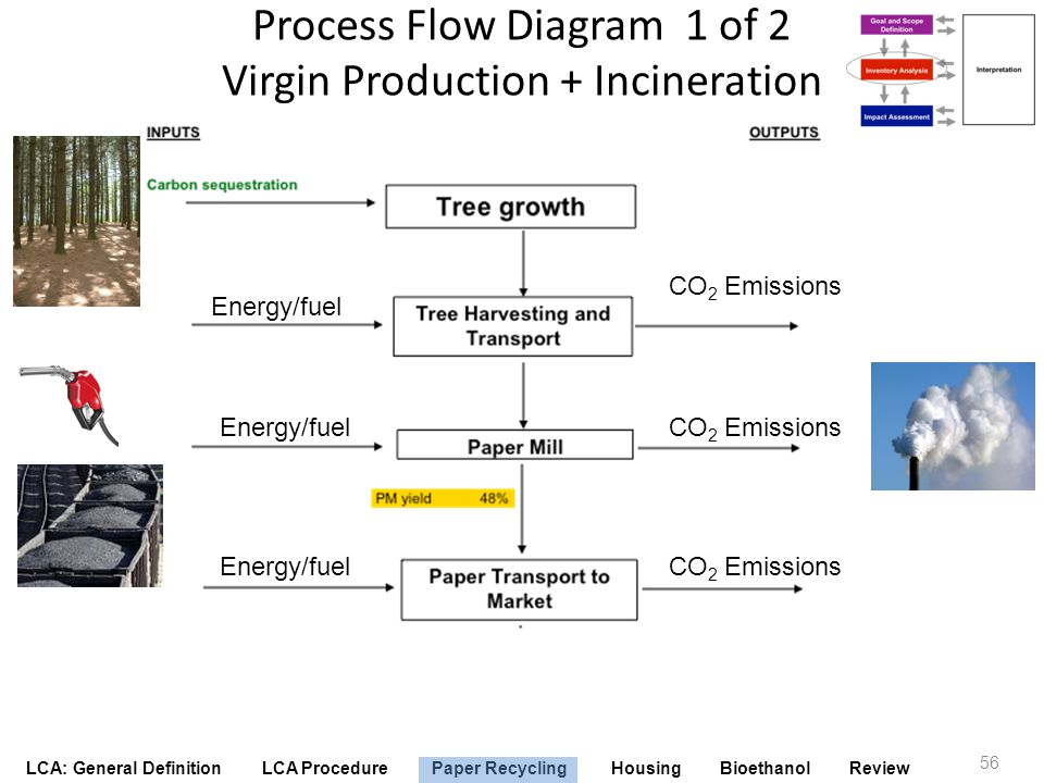 LCA: General Definition LCA Procedure Paper Recycling Housing Bioethanol Review Process Flow Diagram 1 of 2 Virgin Production + Incineration 56 Energy