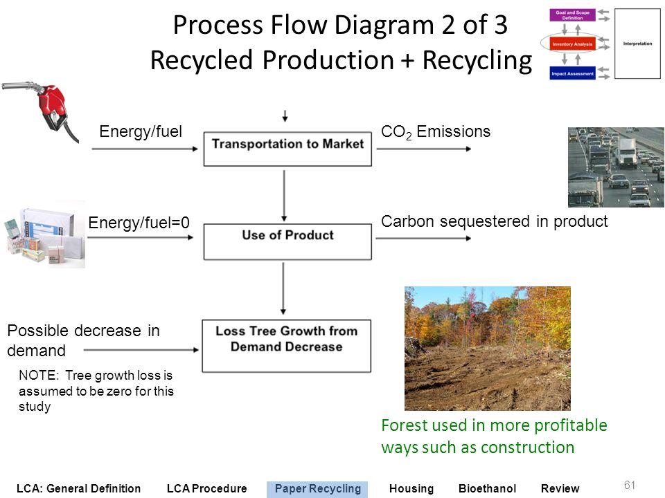 LCA: General Definition LCA Procedure Paper Recycling Housing Bioethanol Review 61 Energy/fuel Possible decrease in demand Forest used in more profita