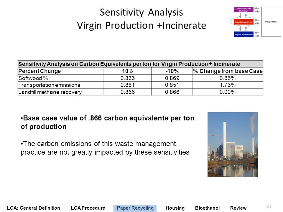 LCA: General Definition LCA Procedure Paper Recycling Housing Bioethanol Review Sensitivity Analysis Virgin Production +Incinerate 68 Sensitivity Anal