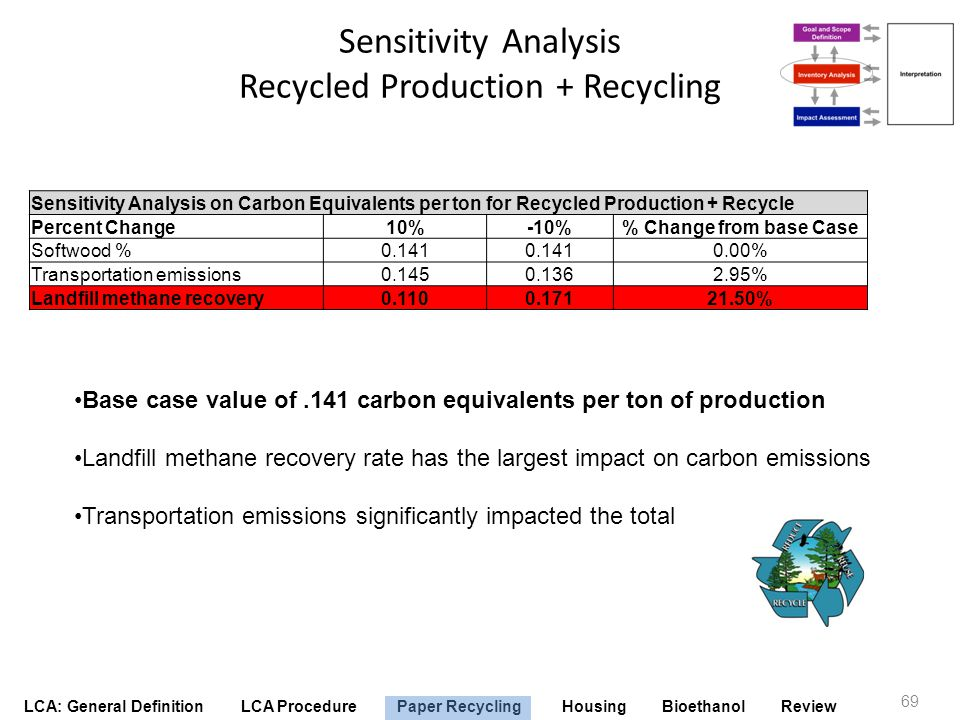 LCA: General Definition LCA Procedure Paper Recycling Housing Bioethanol Review Sensitivity Analysis Recycled Production + Recycling 69 Sensitivity An