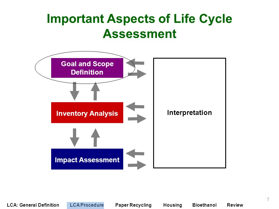 LCA: General Definition LCA Procedure Paper Recycling Housing Bioethanol Review Goal and Scope Definition Learning Objectives of this section: a)To understand how to properly define the goals of an LCA b)To understand how to establish the boundaries of an LCA 8