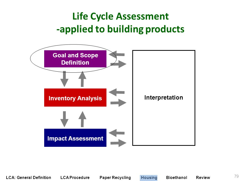LCA: General Definition LCA Procedure Paper Recycling Housing Bioethanol Review Life Cycle Assessment -applied to building products Interpretation Imp