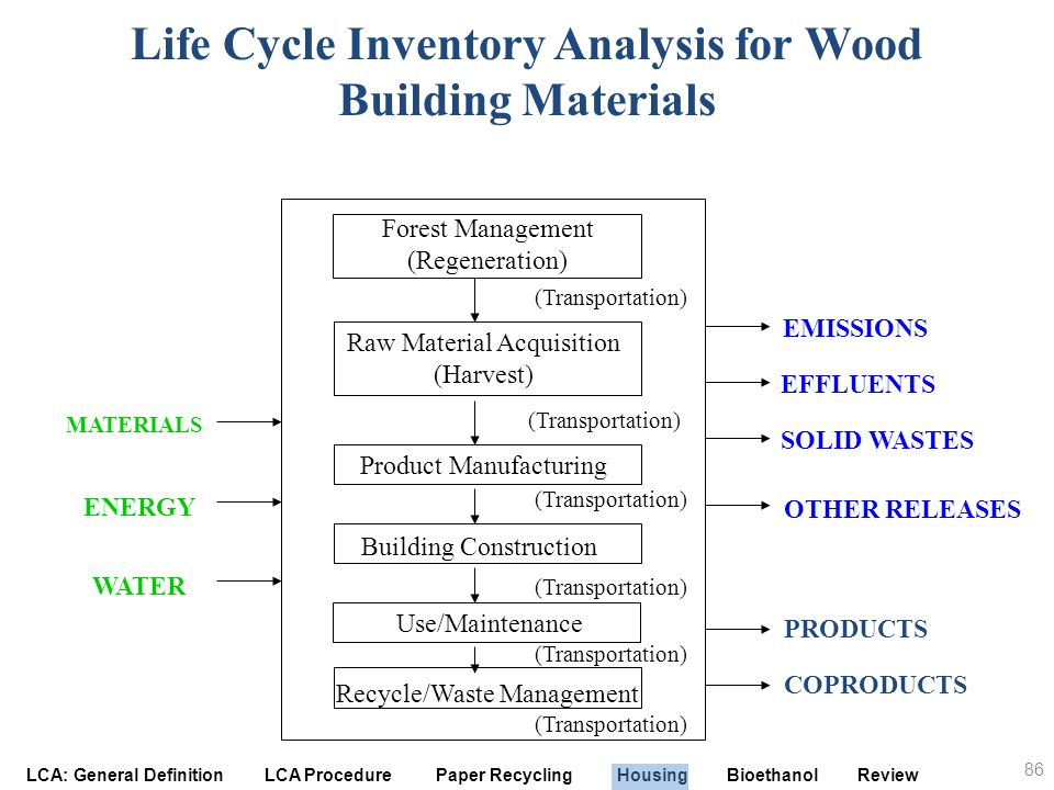LCA: General Definition LCA Procedure Paper Recycling Housing Bioethanol Review Life Cycle Inventory Analysis for Wood Building Materials OTHER RELEAS