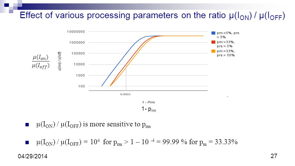 Effect of various processing parameters on the ratio µ(I ON ) / µ(I OFF ) µ(I ON ) / µ(I OFF ) is more sensitive to p rm µ(I ON ) / µ(I OFF ) = 10 4 f