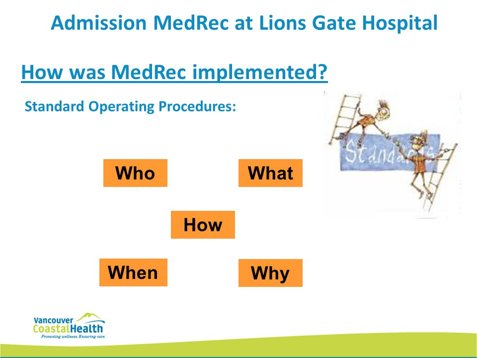 Standard Operating Procedures: How was MedRec implemented? Who Why When How Admission MedRec at Lions Gate Hospital What