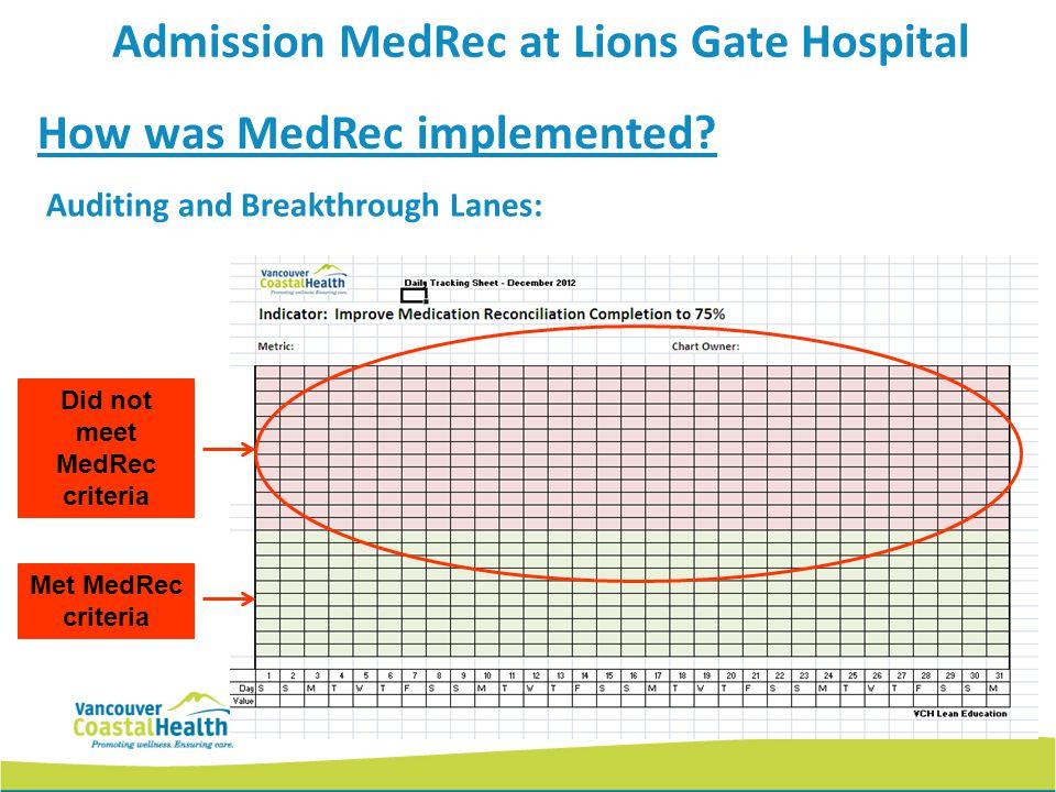 How was MedRec implemented? Auditing and Breakthrough Lanes: Met MedRec criteria Did not meet MedRec criteria Admission MedRec at Lions Gate Hospital