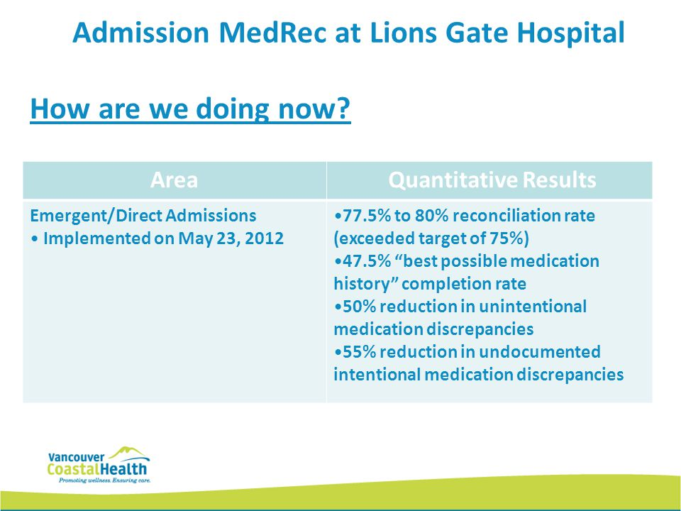 How are we doing now? Area Quantitative Results Emergent/Direct Admissions Implemented on May 23, 2012 77.5% to 80% reconciliation rate (exceeded targ