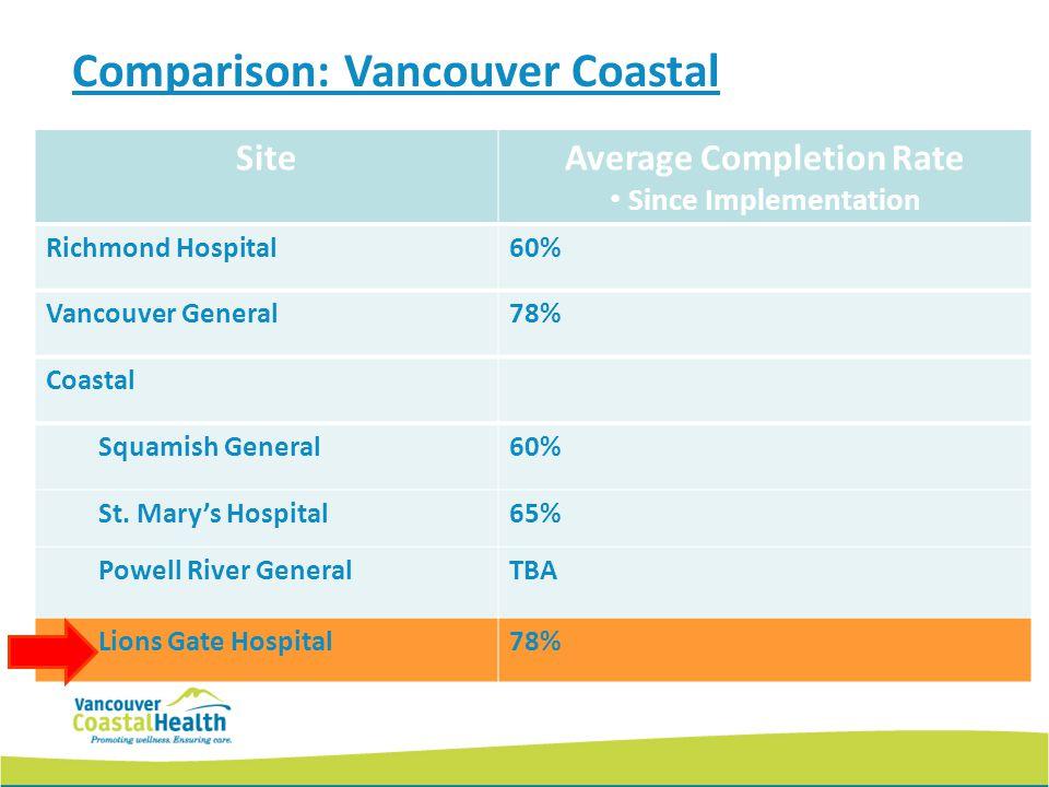 Comparison: Vancouver Coastal SiteAverage Completion Rate Since Implementation Richmond Hospital60% Vancouver General78% Coastal Squamish General60% S