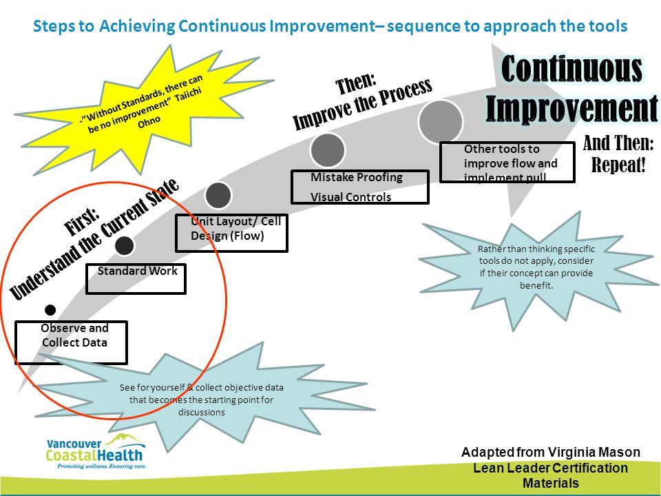 VCH Improvement System Lean Tollgate LTS_VCH Improvement System_V1 Project Definition Current State Analysis Future State Development Implementation/ Go-Live Audit/Refine Sustainment