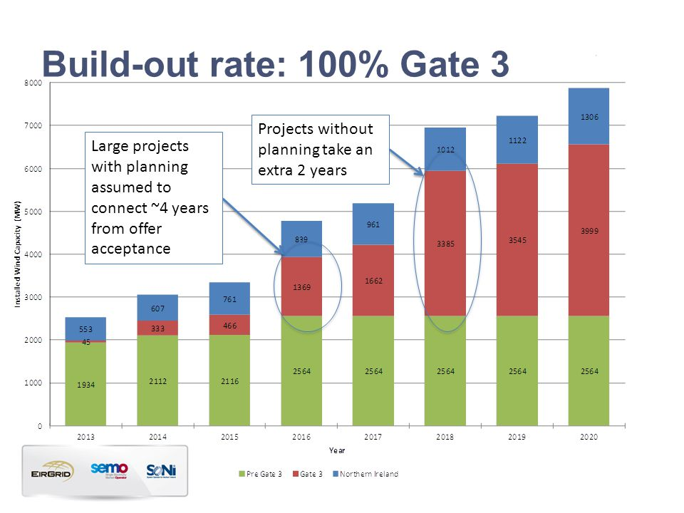 Build-out rate: 100% Gate 3 Large projects with planning assumed to connect ~4 years from offer acceptance Projects without planning take an extra 2 years