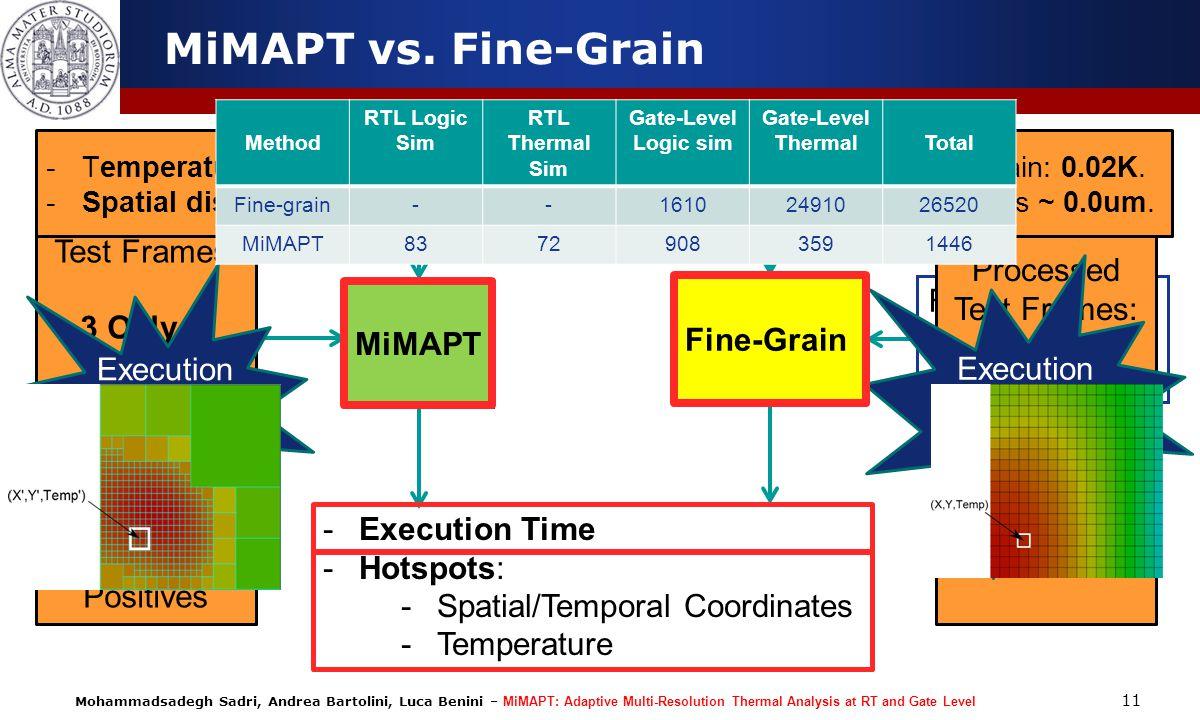 Mohammadsadegh Sadri, Andrea Bartolini, Luca Benini – MiMAPT: Adaptive Multi-Resolution Thermal Analysis at RT and Gate Level 11 MiMAPT vs. Fine-Grain