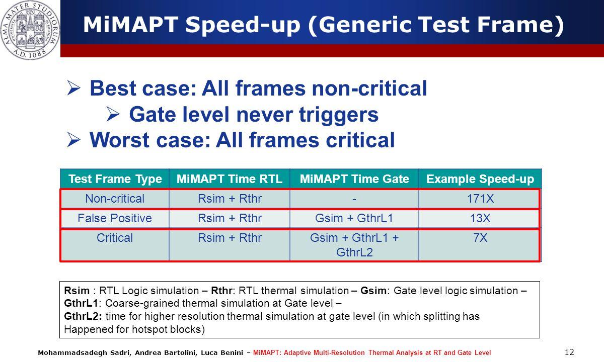 Mohammadsadegh Sadri, Andrea Bartolini, Luca Benini – MiMAPT: Adaptive Multi-Resolution Thermal Analysis at RT and Gate Level Test Frame TypeMiMAPT Ti