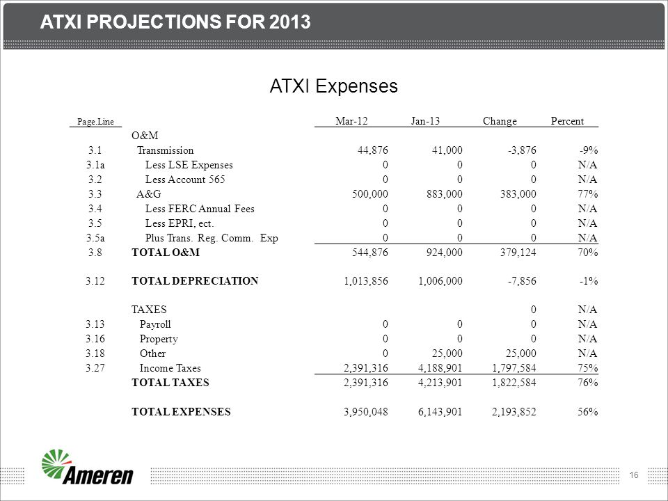 16 ATXI PROJECTIONS FOR 2013 ATXI Expenses Page.Line Mar-12Jan-13ChangePercent O&M 3.1 Transmission44,87641,000-3,876-9% 3.1a Less LSE Expenses000N/A