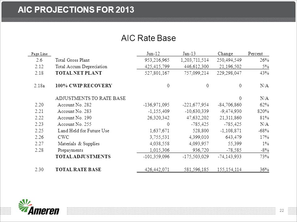 22 AIC PROJECTIONS FOR 2013 AIC Rate Base Page.Line Jun-12Jan-13ChangePercent 2.6Total Gross Plant953,216,9651,203,711,514250,494,54926% 2.12Total Acc