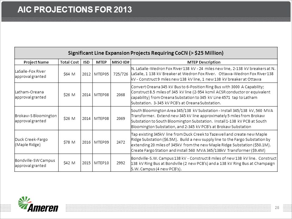28 AIC PROJECTIONS FOR 2013 Significant Line Expansion Projects Requiring CoCN (> $25 Million) Project NameTotal CostISDMTEPMISO ID#MTEP Description L