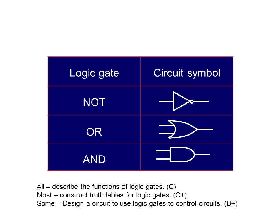 Logic gateCircuit symbol NOT OR AND All – describe the functions of logic gates. (C) Most – construct truth tables for logic gates. (C+) Some – Design