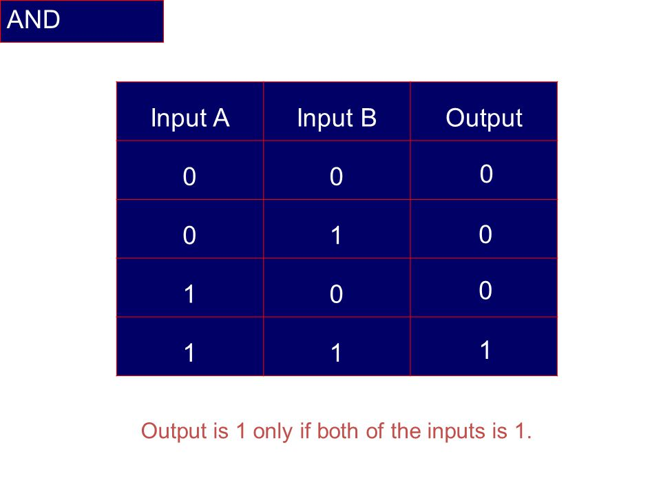 AND Input AInput BOutput 00 01 10 11 0 0 0 1 Output is 1 only if both of the inputs is 1.