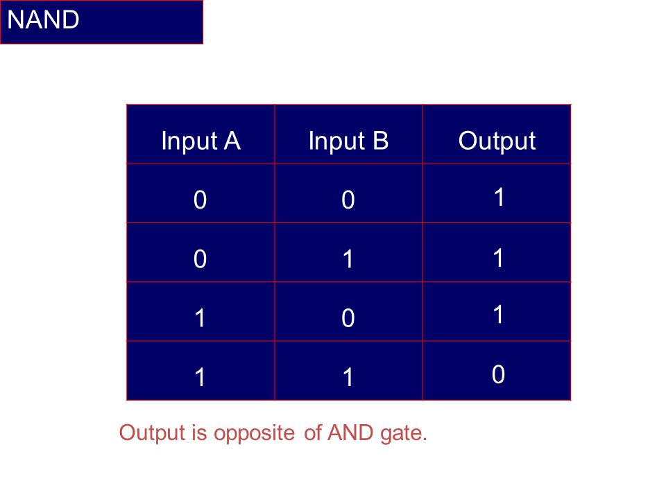 NAND Input AInput BOutput 00 01 10 11 1 1 1 0 Output is opposite of AND gate.