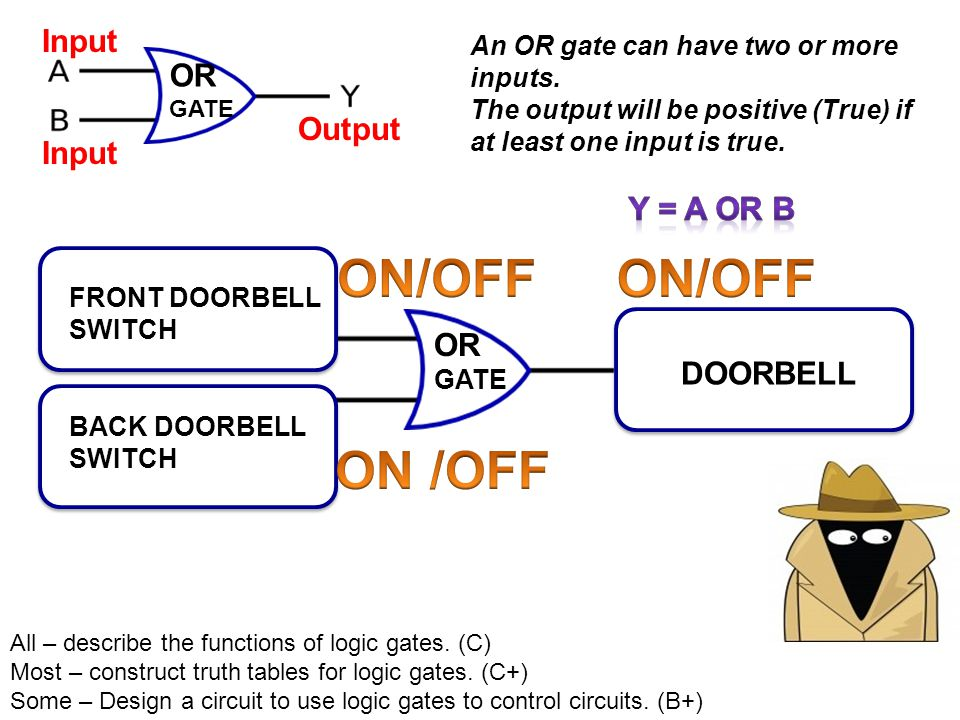 OR GATE FRONT DOORBELL SWITCH BACK DOORBELL SWITCH DOORBELL OR GATE Input Output All – describe the functions of logic gates. (C) Most – construct tru