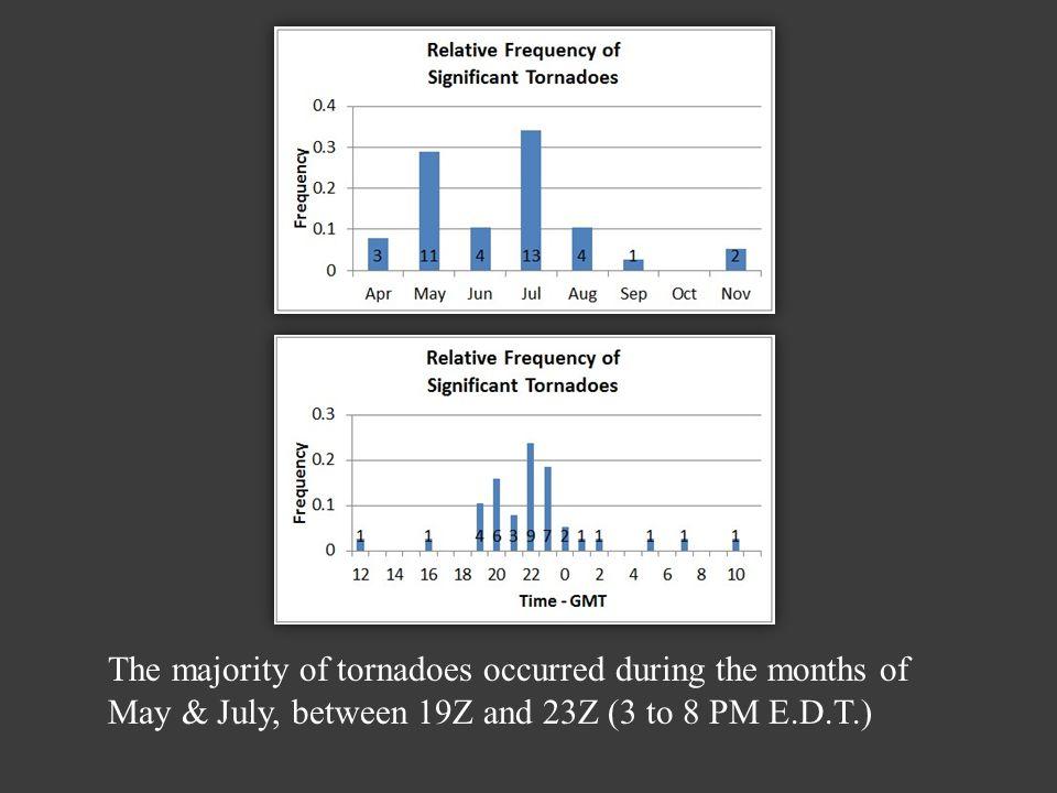 The Mesoscale Convective Vortex (MCV) OKX Storm Relative Velocity & Base Reflectivity (0.5 Deg.