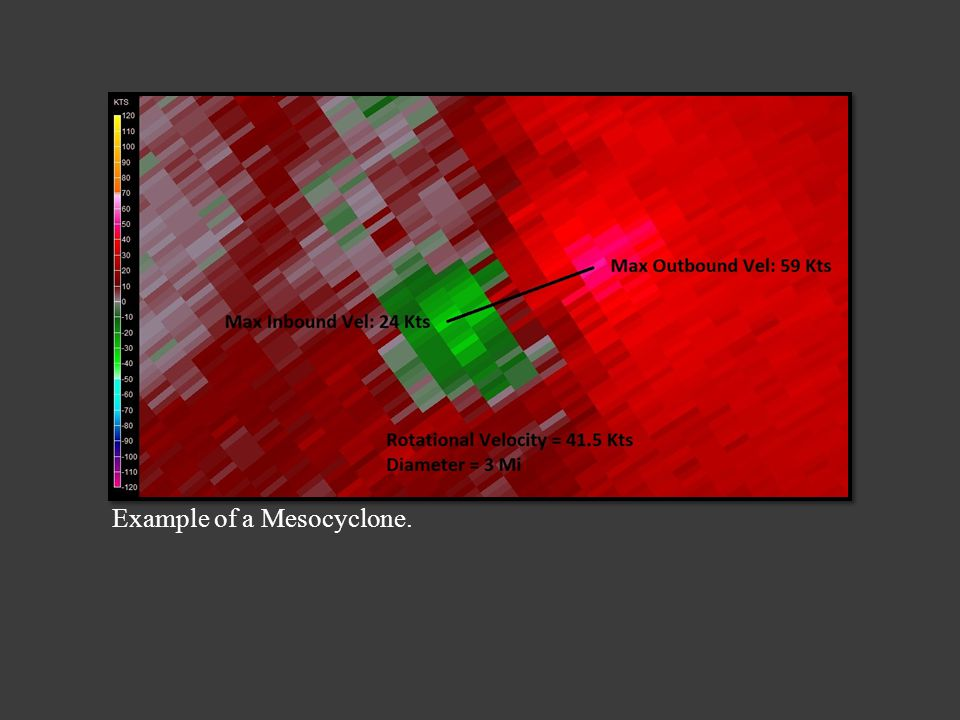(WRPlot View) Storm Motion plotted on a compass rose. Range: 250 - 290 degrees / 25 - 45 knots.