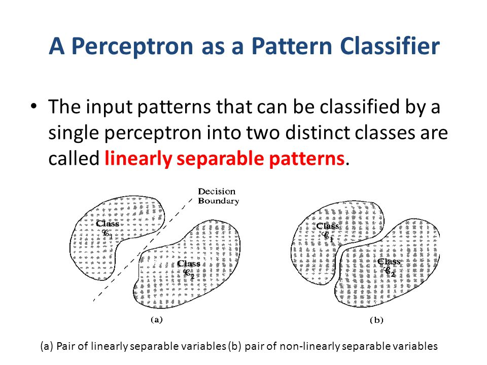A Perceptron as a Pattern Classifier The input patterns that can be classified by a single perceptron into two distinct classes are called linearly se