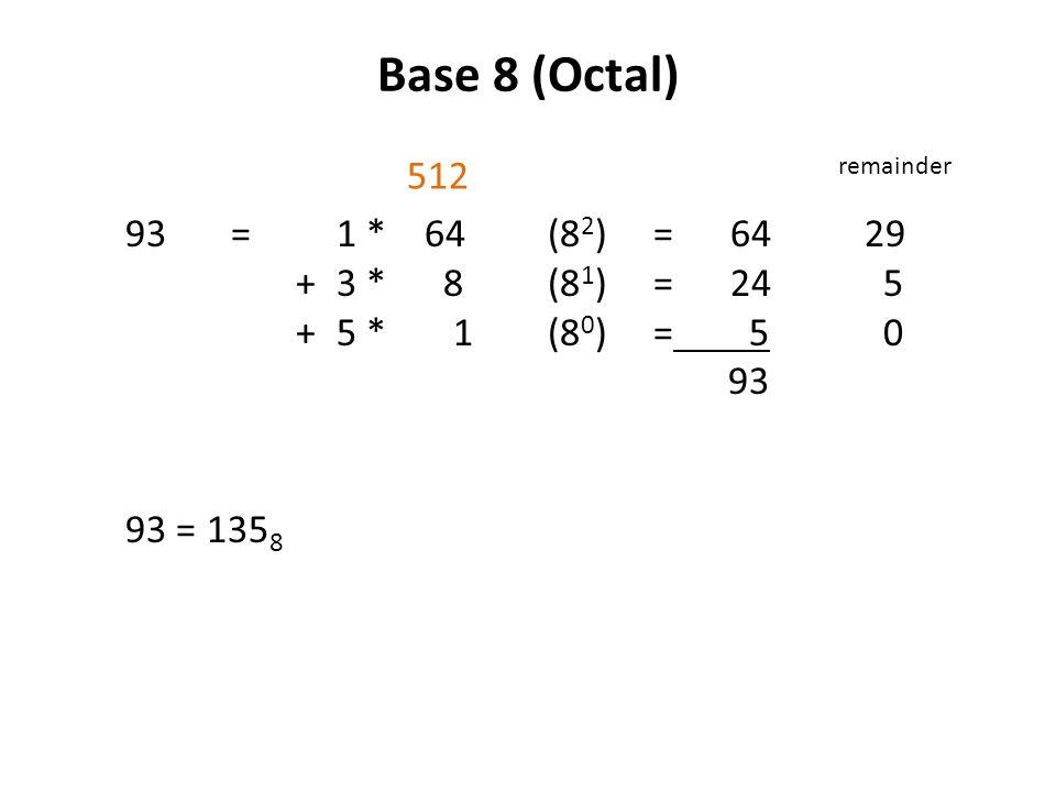 Base 8 (Octal) 93 = 1 * 64(8 2 )= 6429 +3 * 8(8 1 )= 24 5 +5 * 1(8 0 )= 5 0 93 93 = 135 8 remainder 512