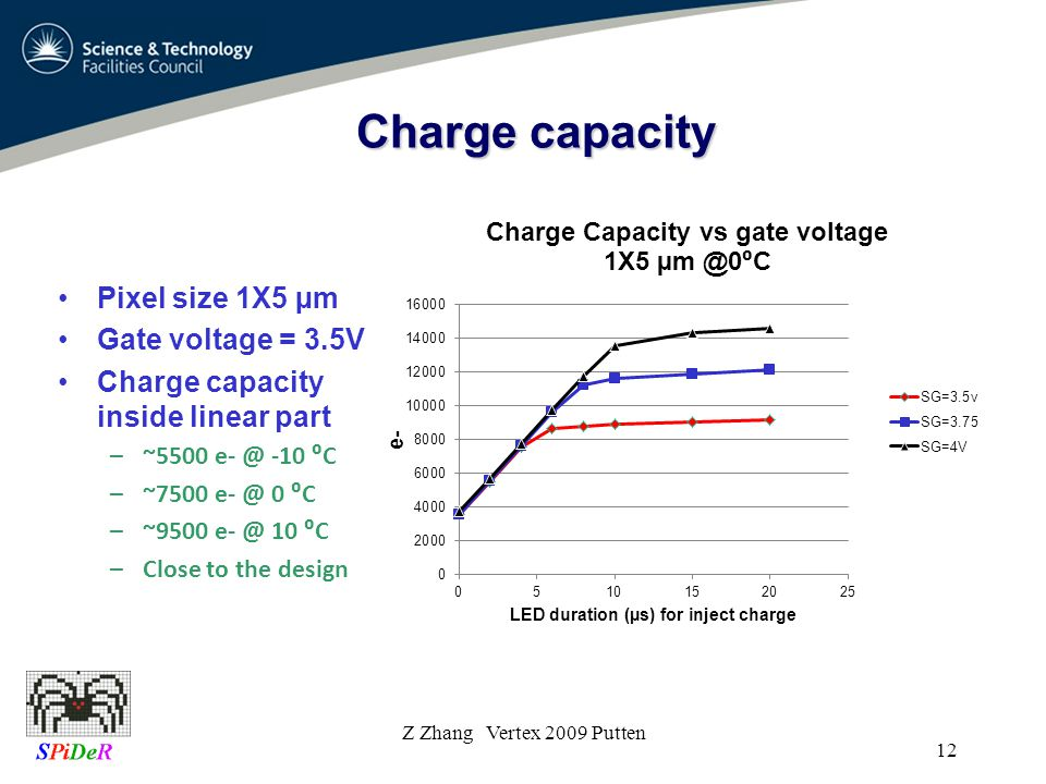 Charge capacity Z Zhang Vertex 2009 Putten 12 Pixel size 1X5 µm Gate voltage = 3.5V Charge capacity inside linear part –~5500 e- @ -10 C –~7500 e- @ 0 C –~9500 e- @ 10 C –Close to the design