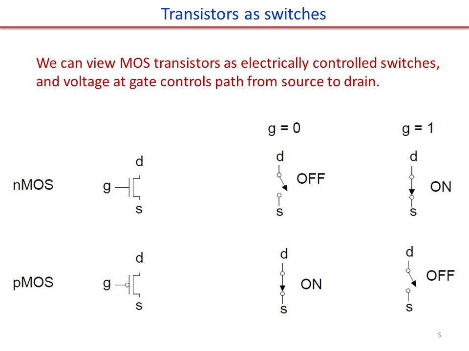 Transistors as switches We can view MOS transistors as electrically controlled switches, and voltage at gate controls path from source to drain. 6