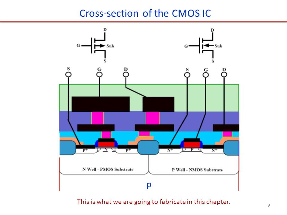 p Cross-section of the CMOS IC This is what we are going to fabricate in this chapter. 9